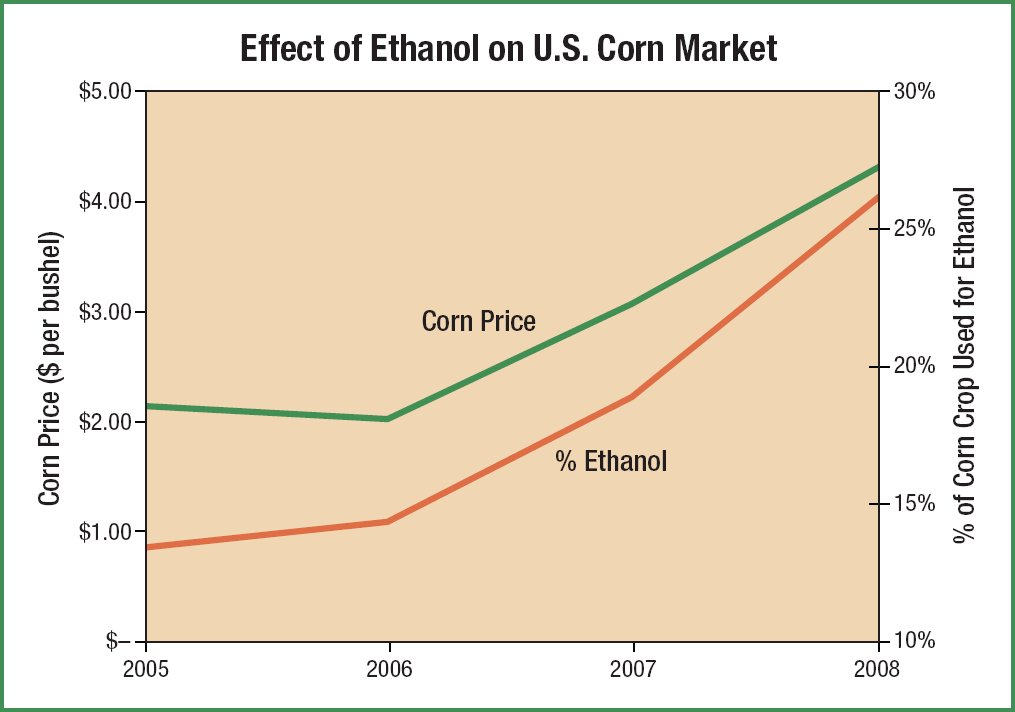 ethanol as a fuel source Ethanol is produced domestically from corn and other crops it produces less greenhouse gas (ghg) emissions than gasoline or diesel electricity is produced domestically from a variety of sources such as coal, natural gas, nuclear power, and renewables.